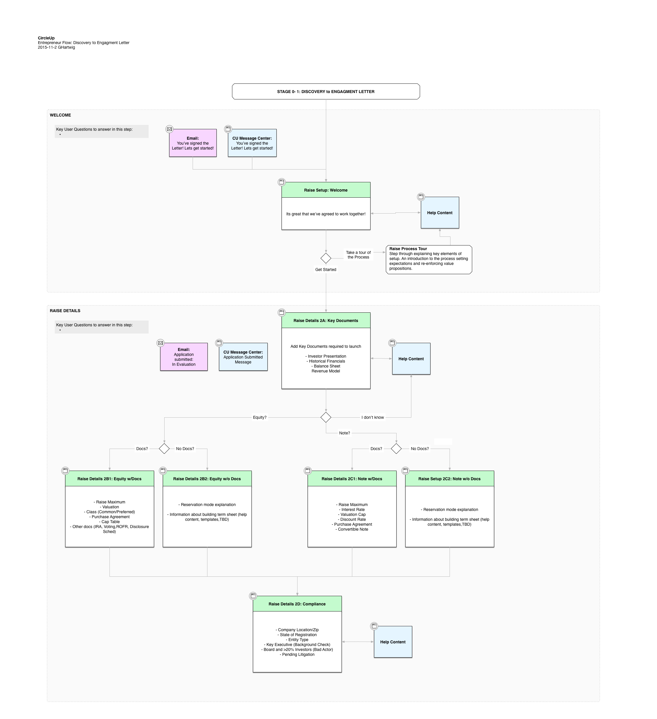 company-onboarding-flow-q4-2015